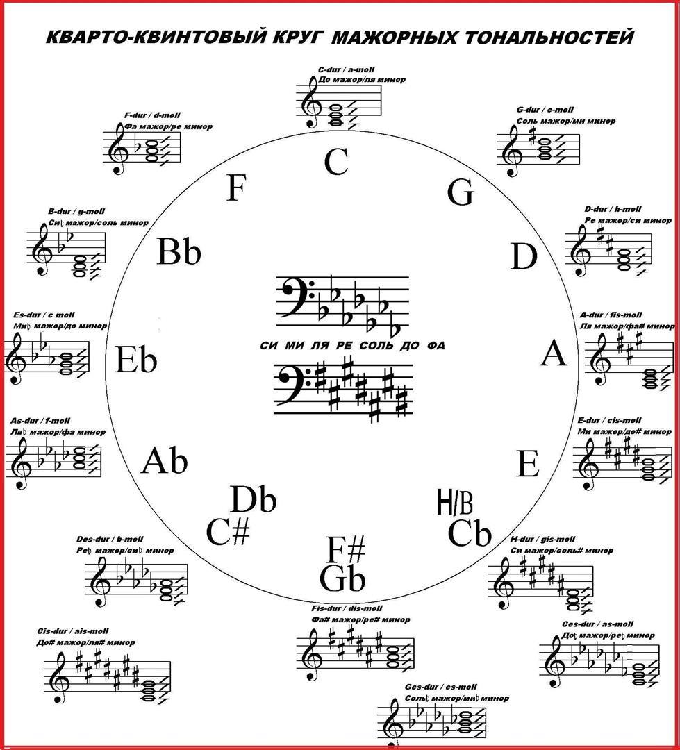 Схема тональностей со знаками при ключе