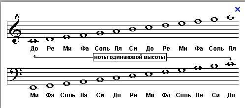 """Запись и чтение нотного текста. Урок 4 самоучителя фортепиано - Рок-академия """"Москворечье"""""""